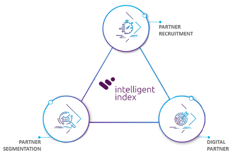 Intelligent-Index